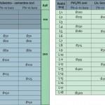 prohromske-spojnice-tabela