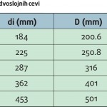 pvc-korugovana-cev-tabela