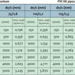 pvc-kucna-kanalizacija-tabela