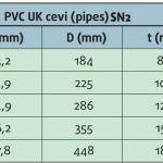 pvc-ulicna-kanalizacija-tabela