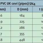 tabela-za-ulicnu-kanalizaciju-pvc-2